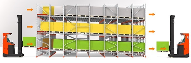 flow pallet racking Euro Storages